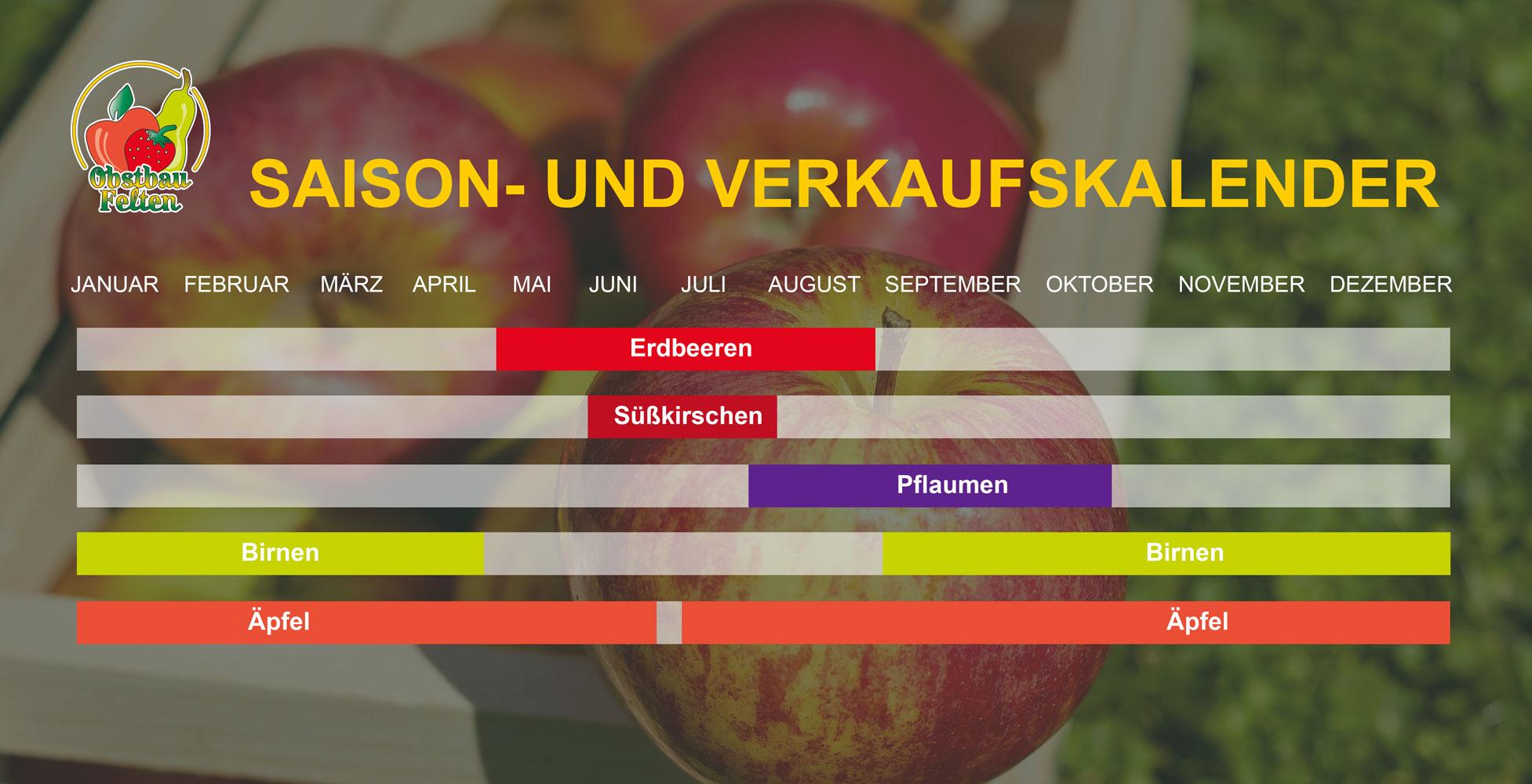 Saison- und Verkaufskalender Obst